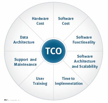 Total Cost Of Ownership >> How Outsourced Services Reduce Total Cost Of Ownership
